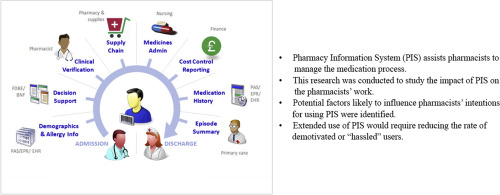 Factors influencing pharmacists' intentions to use Pharmacy