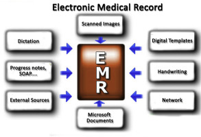Law mandating electronic medical records