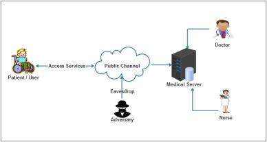 An efficient and secure remote user mutual authentication scheme