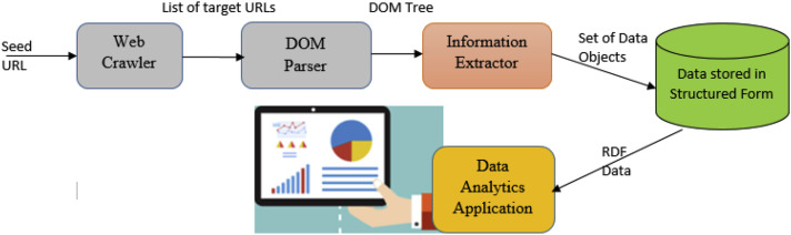 Automated scraping of structured data records from health