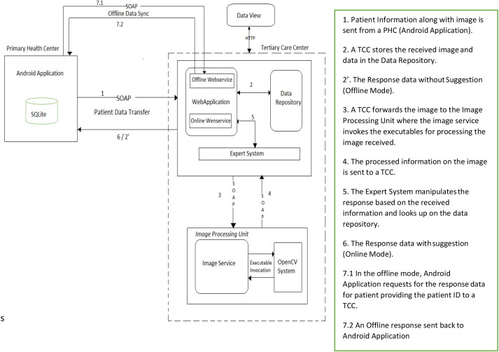 A technology framework for remote patient care in dermatology for