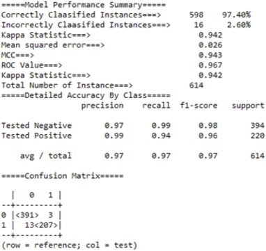 Improved logistic regression model for diabetes prediction