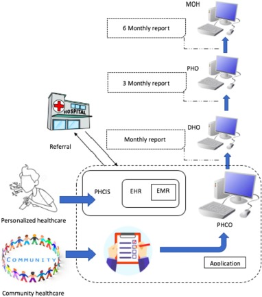 Barriers and challenges to Primary Health Care Information System