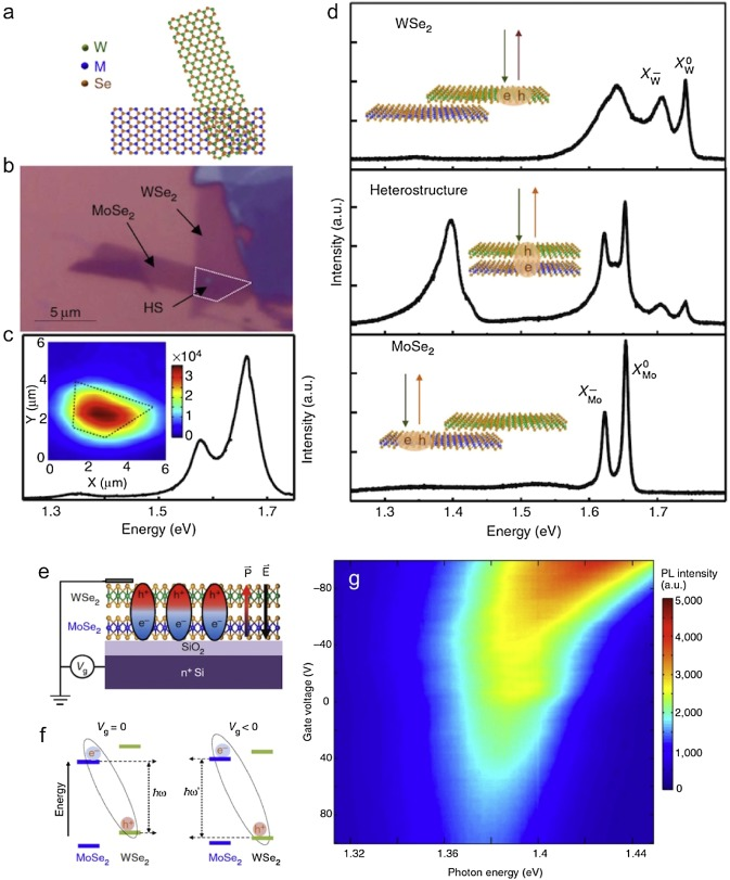 1 s2.0 S235294071730080X gr19 from two dimensional materials to their heterostructures an  at gsmx.co