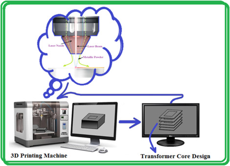 Additive manufacturing technology empowered complex