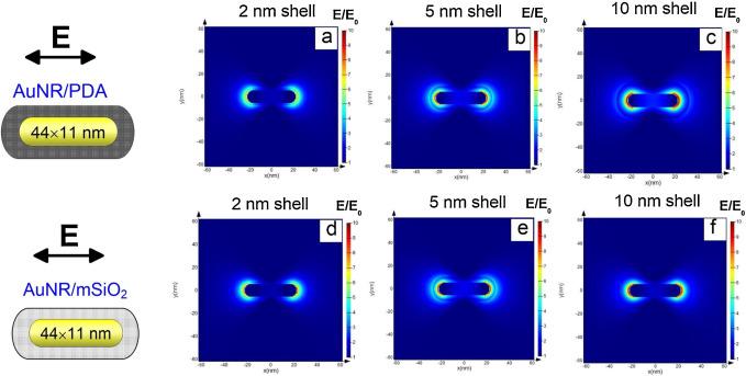 Картинки по запросу Polydopamine coating decreases longitudinal plasmon
