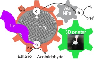 3D printed microstructured Au/TiO2 catalyst for hydrogen