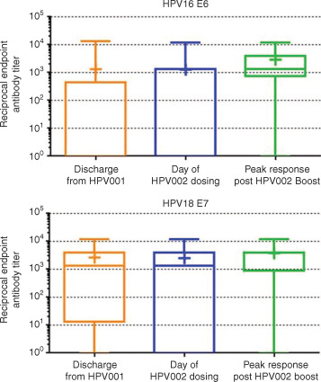 Augmentation of cellular and humoral immune responses to HPV16 and
