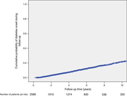 diabetes mellitus tipo 2 fisiopatologia puckett franklin