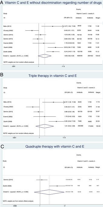 Assessment of the use of vitamin C and E supplements