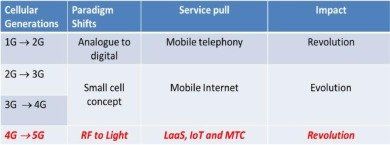LiFi is a paradigm-shifting 5G technology - ScienceDirect