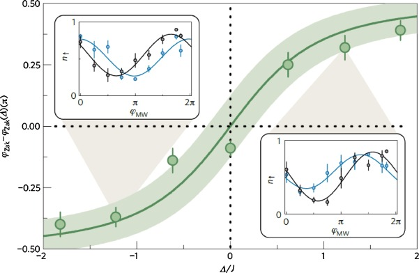 Analogue simulation with the use of artificial quantum coherent