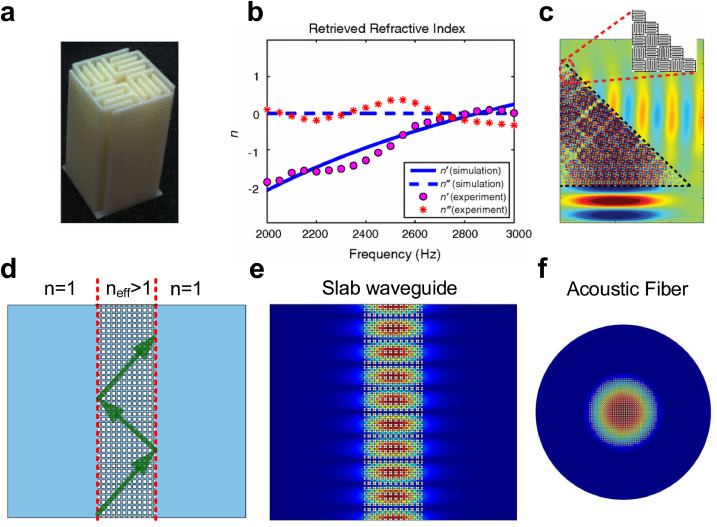 Active times for acoustic metamaterials - ScienceDirect
