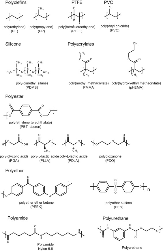 3837c2bf8 Applications of synthetic polymers in clinical medicine - ScienceDirect