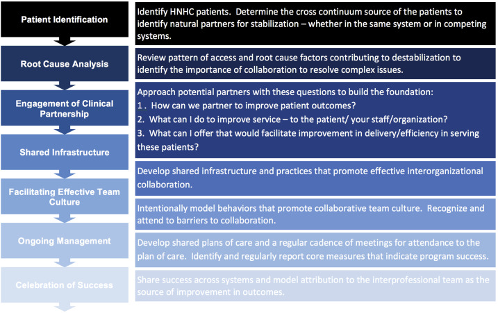 Competing health care systems and complex patients: An inter