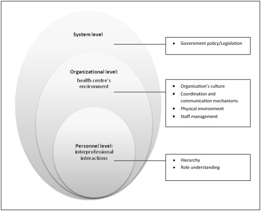 Factors contributing to interprofessional collaboration in 31 personnel level interprofessional interactions ccuart Choice Image