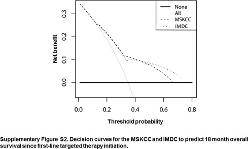 External Validation of the MSKCC and IMDC Risk Models in