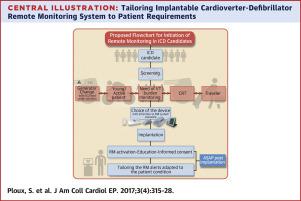 Optimizing Implantable Cardioverter-Defibrillator Remote Monitoring