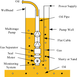 ocean economy and fault diagnosis of electric submersible pump well installation diagram download full size image
