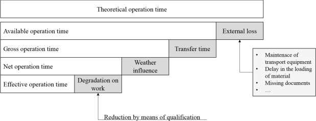 Text Mining And Gamification For The Qualification Of Service