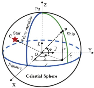 Azimuth method for ship position in celestial navigation - ScienceDirect