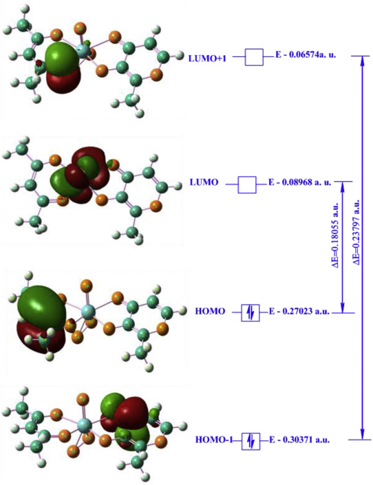 Corrosion resistance and thermal behavior of acetylacetonato