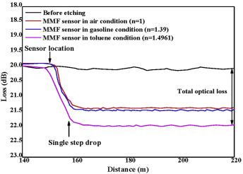 Single-Mode Optical Fiber Measurement Characterization and Sensing