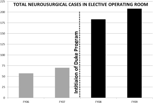 Building neurosurgical capacity in low and middle income countries