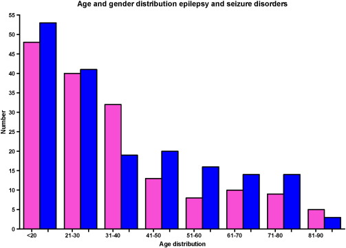 Profile of neurological disorders in an adult neurology