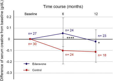 Long-term effects of edaravone on survival of patients with