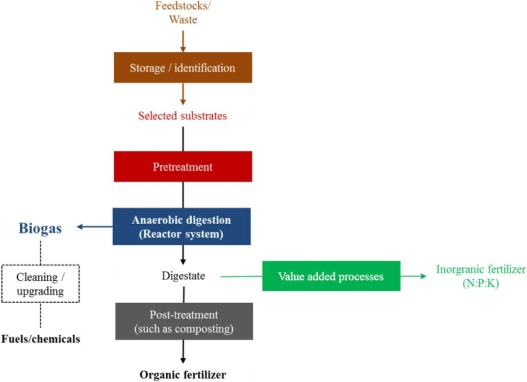 Theoretical analysis of biogas potential prediction from