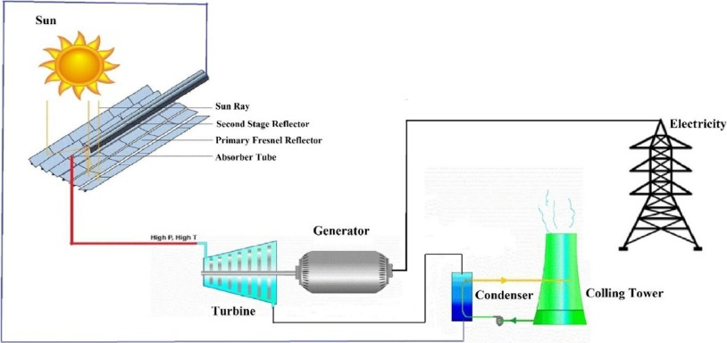 solar power plant flow diagram modeling and performance simulation of 100 mw lfr based solar  simulation of 100 mw lfr based solar