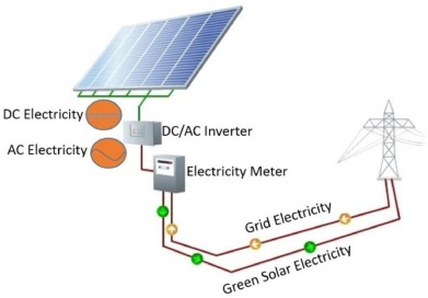 Design Of A Solar Photovoltaic System To Cover The Electricity Demand For The Faculty Of Engineering Mu Tah University In Jordan Sciencedirect