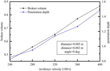 Idea double penetration angles