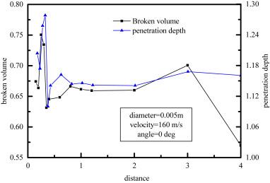 Double impact penetration samples