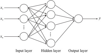 Image result for multilayer perceptron