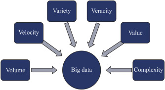 Big Data analytics in oil and gas industry: An emerging