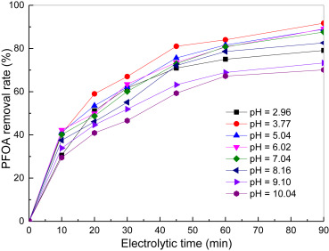 Highly efficient removal of perfluorooctanoic acid from aqueous