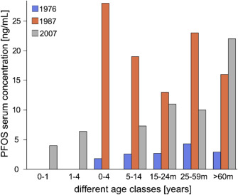 Early life exposure to per- and polyfluoroalkyl substances (PFASs
