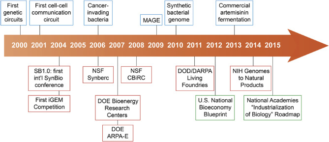 A Brief Overview Of Synthetic Biology Research Programs And - Us Road Map Download