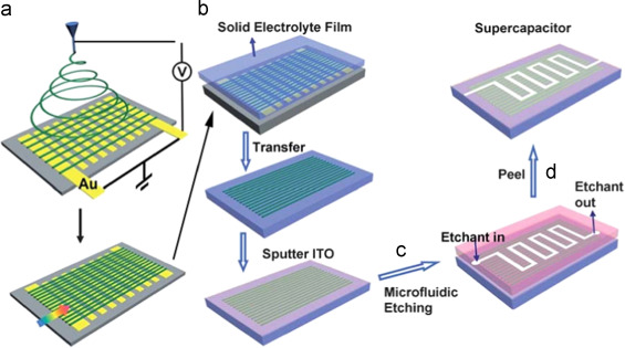 Recent advances in designing and fabrication of planar micro
