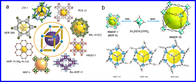 Metal Organic Frameworks For Energy Storage And Conversion Sciencedirect