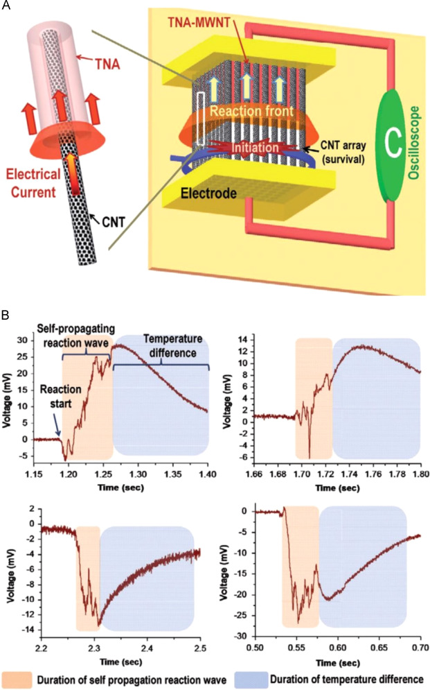 Thermoelectric Power Waves From Stored Chemical Energy Sciencedirect