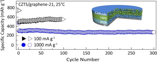 Cu2ZnSnS4/graphene nanocomposites for ultrafast, long life