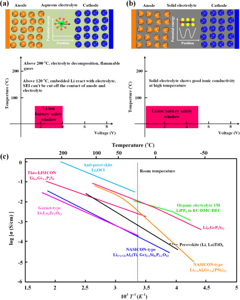 Mechanisms and properties of ion-transport in inorganic