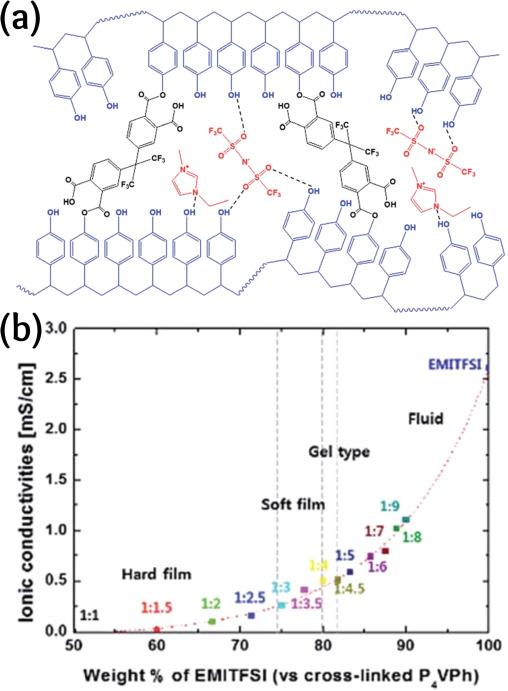 Supercapacitors utilising ionic liquids - ScienceDirect
