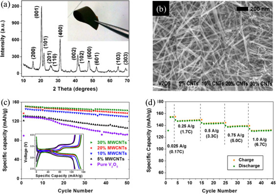 Revitalized interest in vanadium pentoxide as cathode
