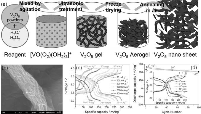 Revitalized interest in vanadium pentoxide as cathode material for