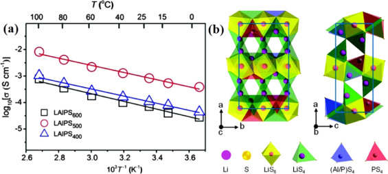 Sulfide solid electrolytes for all-solid-state lithium