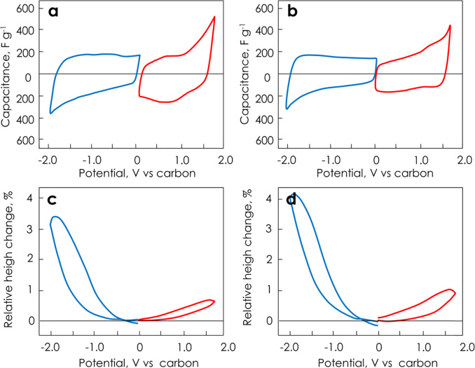 Carbon electrodes for capacitive technologies - ScienceDirect